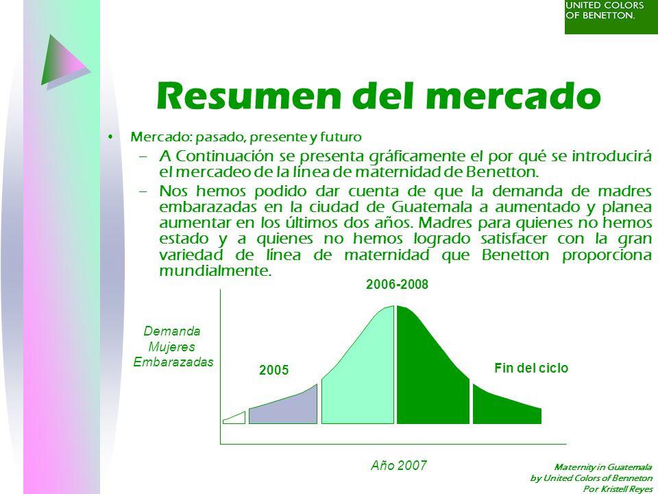 Resumen del mercado Mercado: pasado, presente y futuro.