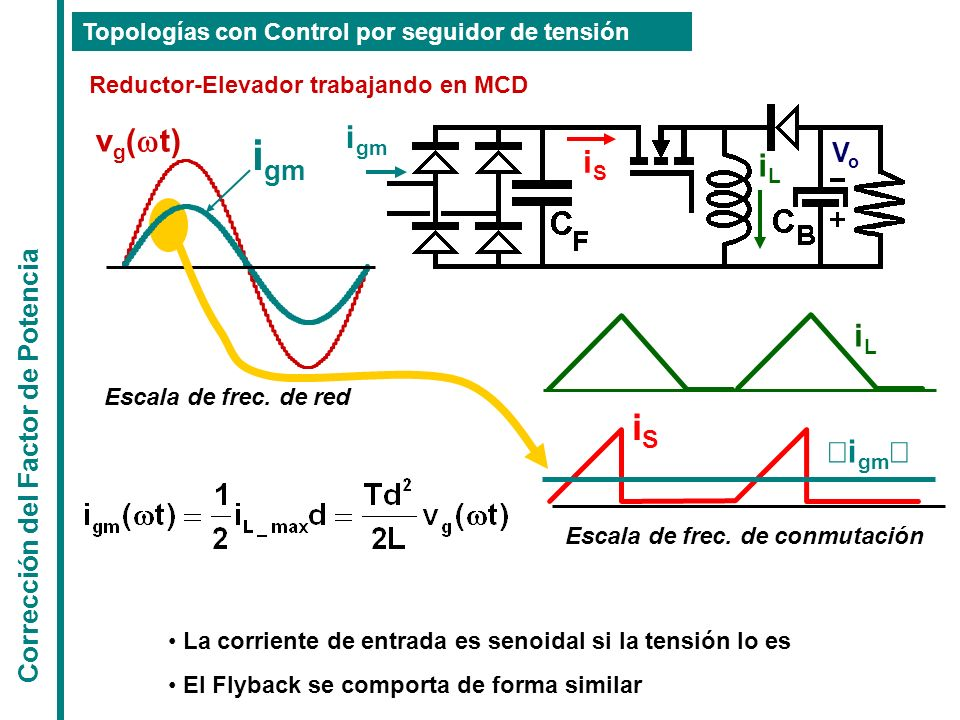 igm iS igm vg(wt) iS iL iL ½igm½ Vo Corrección del Factor de Potencia