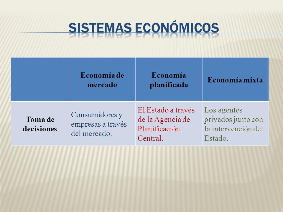 SISTEMAS ECONÓMICOS Economía de mercado Economía planificada