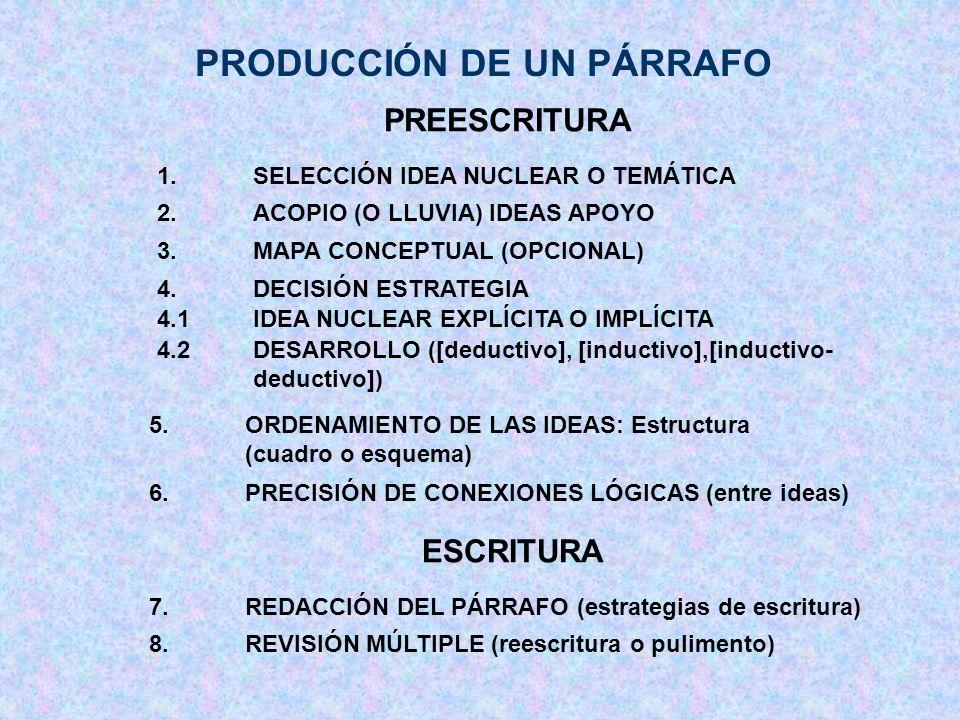 PRODUCCIÓN DE UN PÁRRAFO