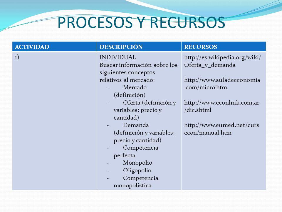PROCESOS Y RECURSOS ACTIVIDAD DESCRIPCIÓN RECURSOS 1) INDIVIDUAL