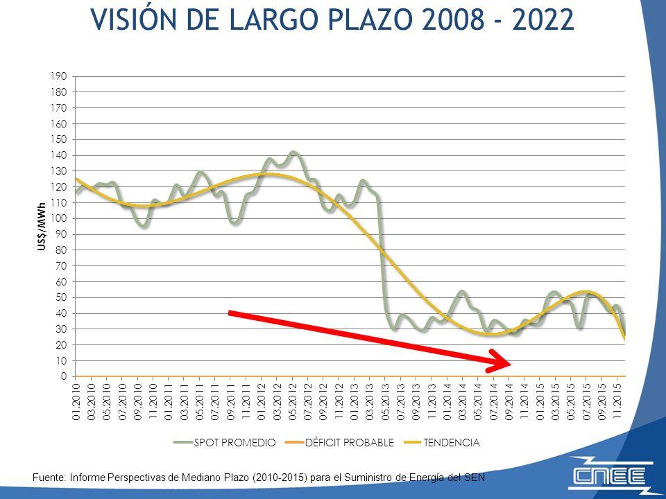 VISIÓN DE LARGO PLAZO 2008 - 2022 Fuente: Informe Perspectivas de Mediano Plazo (2010-2015) para el Suministro de Energía del SEN.