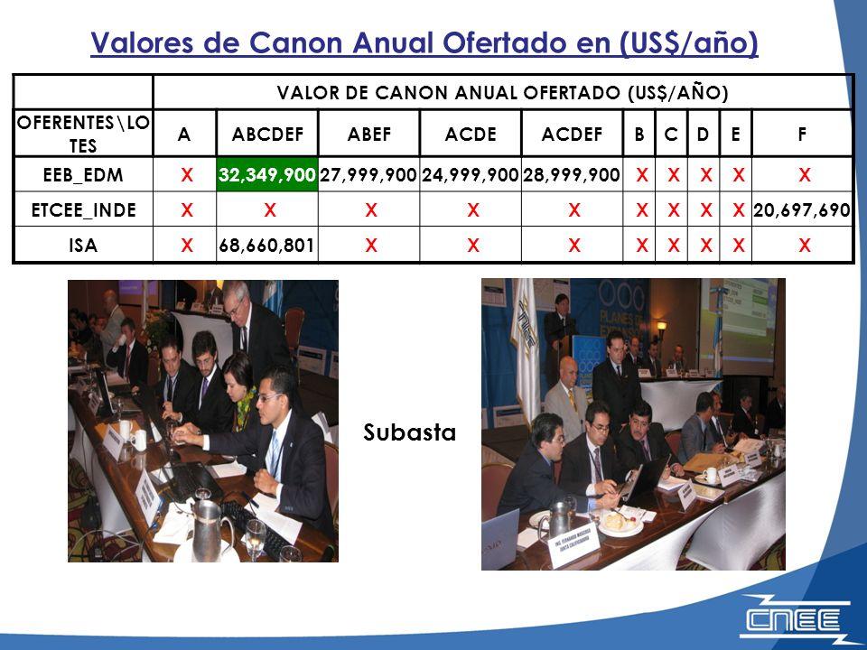 VALOR DE CANON ANUAL OFERTADO (US$/AÑO)
