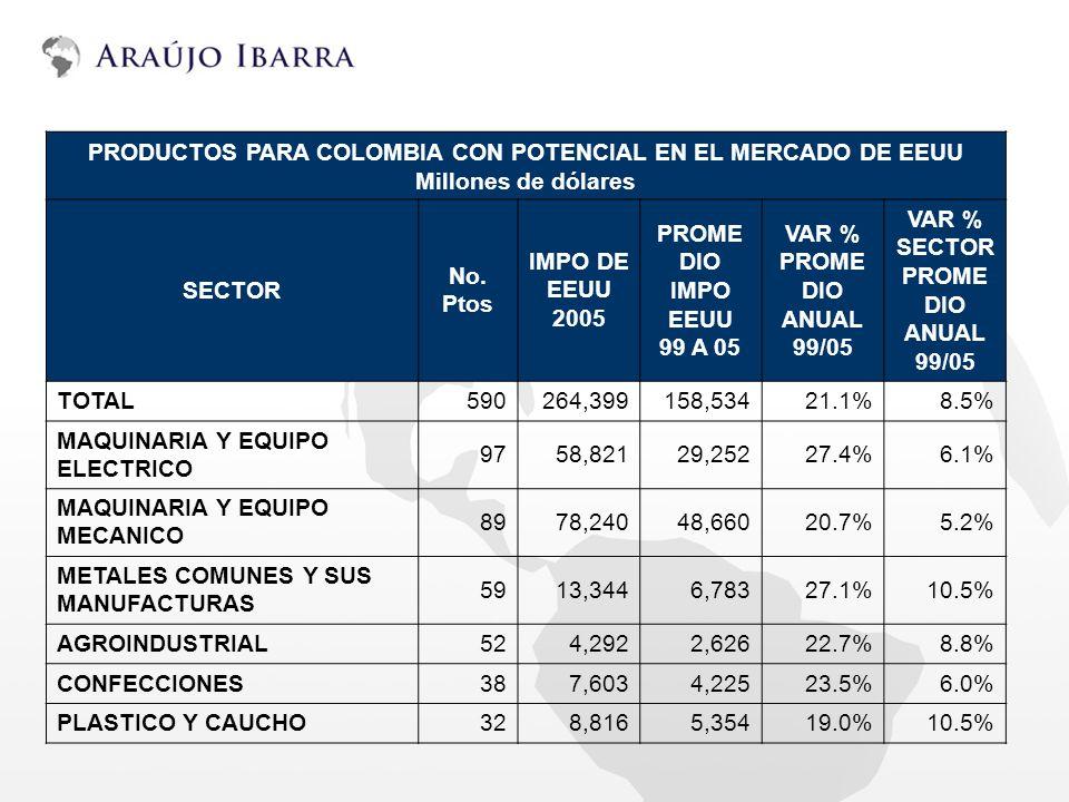 VAR % SECTOR PROMEDIO ANUAL 99/05