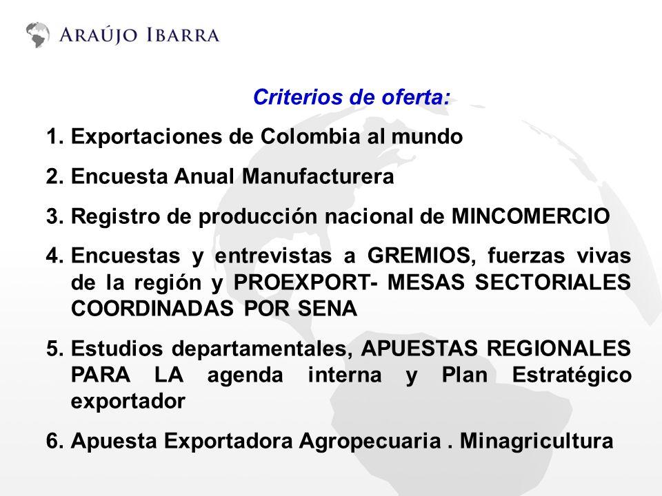 Criterios de oferta: Exportaciones de Colombia al mundo. Encuesta Anual Manufacturera. Registro de producción nacional de MINCOMERCIO.