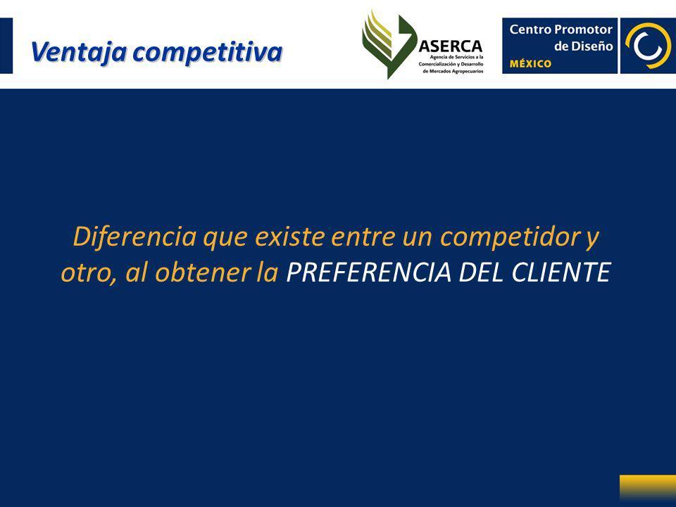 Ventaja competitiva Diferencia que existe entre un competidor y otro, al obtener la PREFERENCIA DEL CLIENTE.