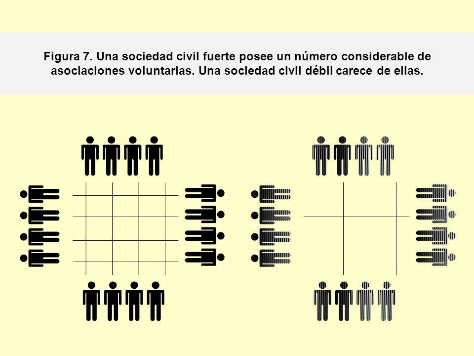 Figura 7. Una sociedad civil fuerte posee un número considerable de asociaciones voluntarias.