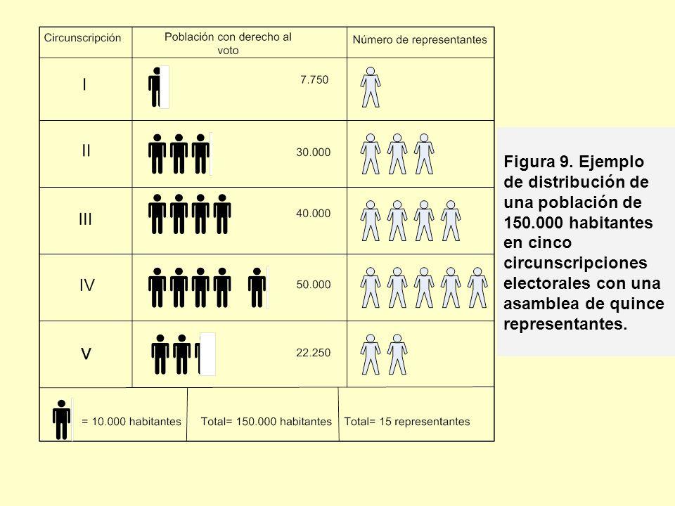Figura 9. Ejemplo de distribución de una población de 150