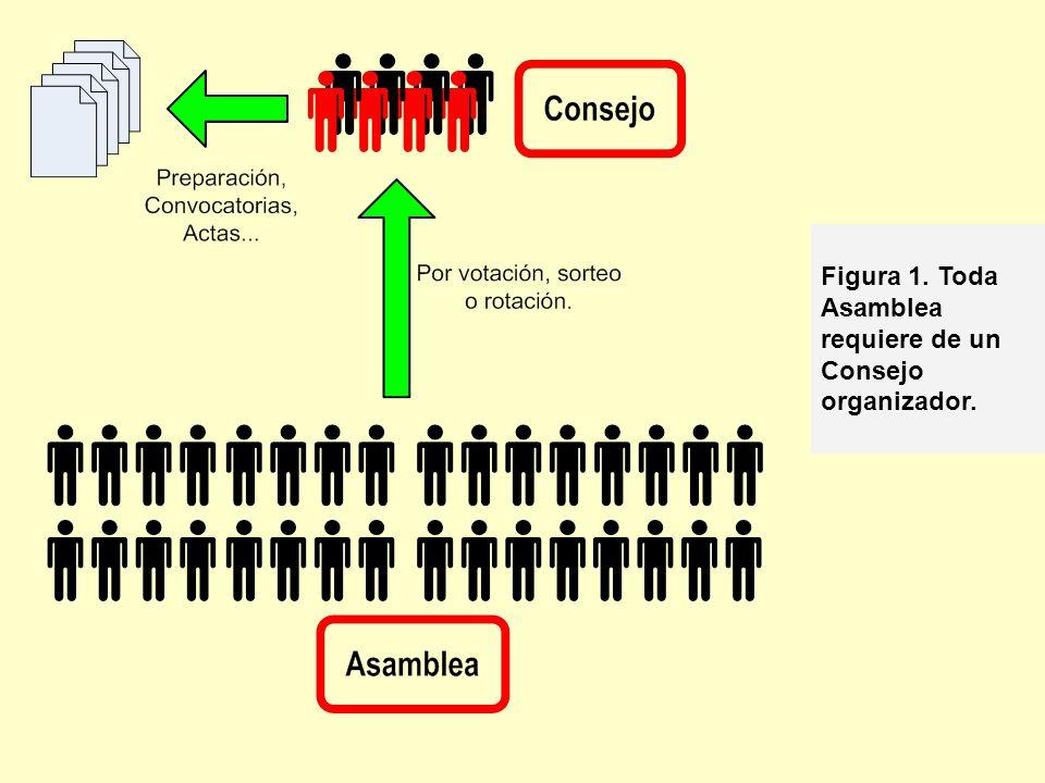 Figura 1. Toda Asamblea requiere de un Consejo organizador.