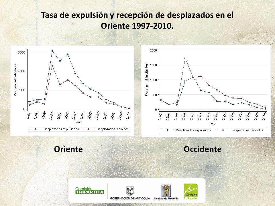 Tasa de expulsión y recepción de desplazados en el Oriente 1997-2010.