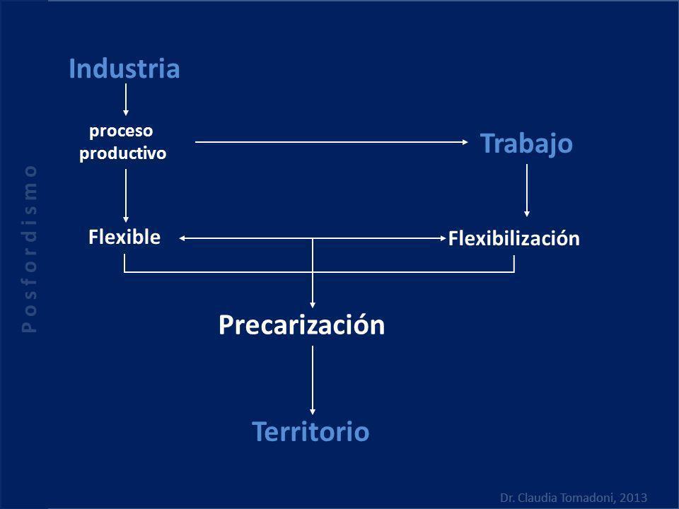 Industria Trabajo Precarización Territorio P o s f o r d i s m o