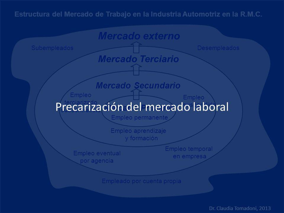 Precarización del mercado laboral
