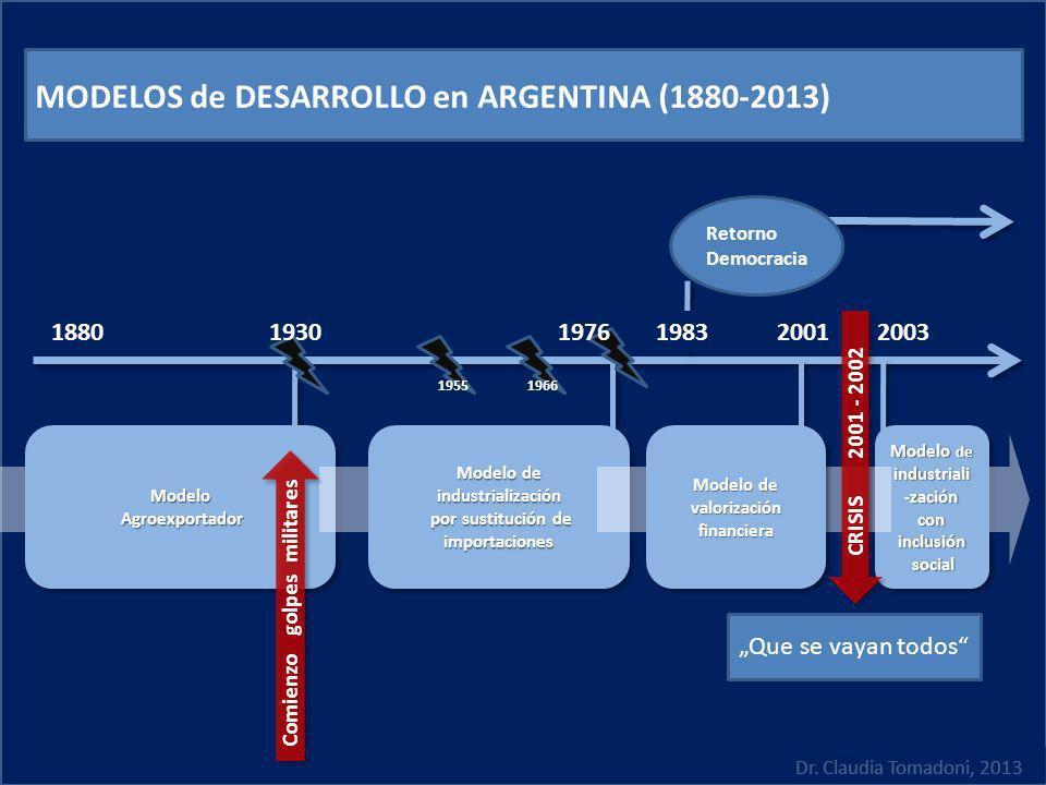 MODELOS de DESARROLLO en ARGENTINA (1880-2013)