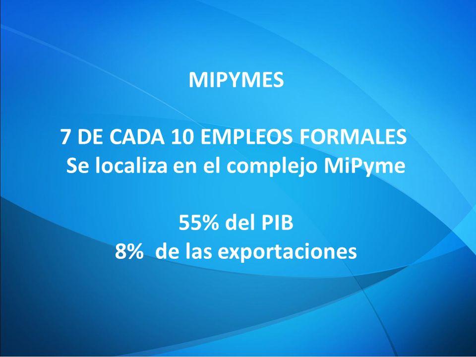 7 DE CADA 10 EMPLEOS FORMALES Se localiza en el complejo MiPyme