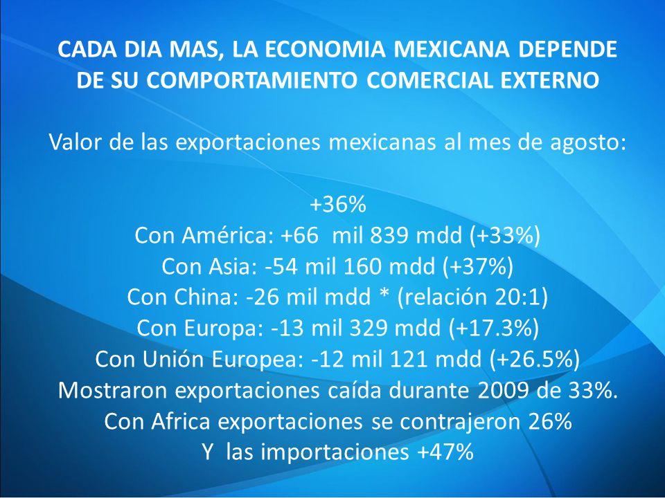 Valor de las exportaciones mexicanas al mes de agosto: +36%