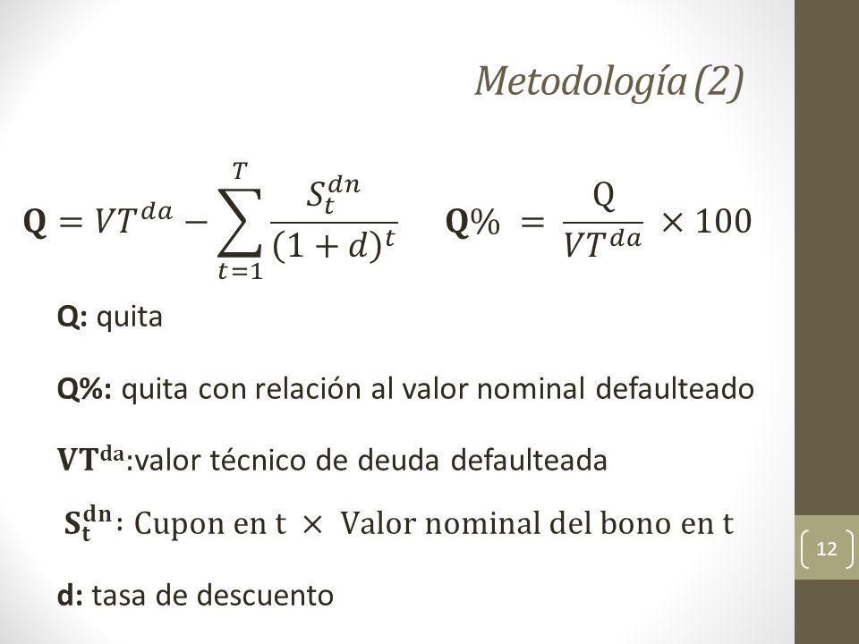 Metodología (2) 𝐐= 𝑉𝑇 𝑑𝑎 − 𝑡=1 𝑇 𝑆 𝑡 𝑑𝑛 1+𝑑 𝑡 𝐐% = Q 𝑉𝑇 𝑑𝑎 ×100