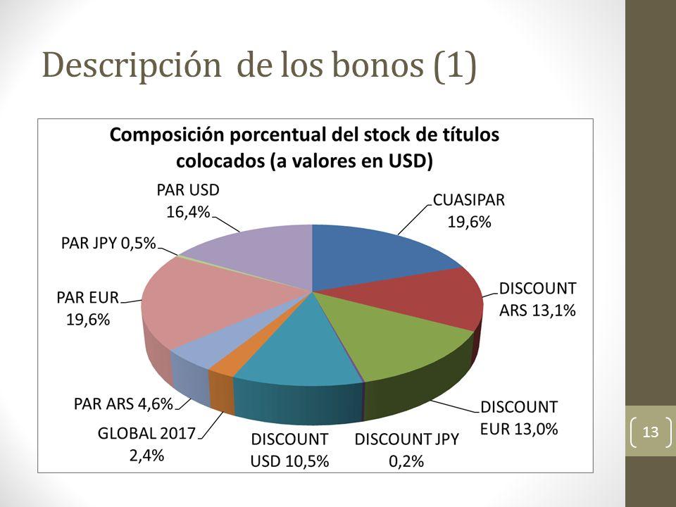 Descripción de los bonos (1)