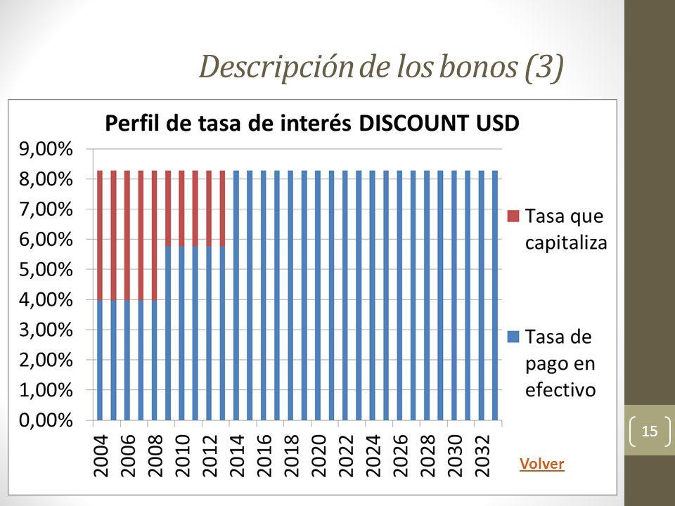 Descripción de los bonos (3)