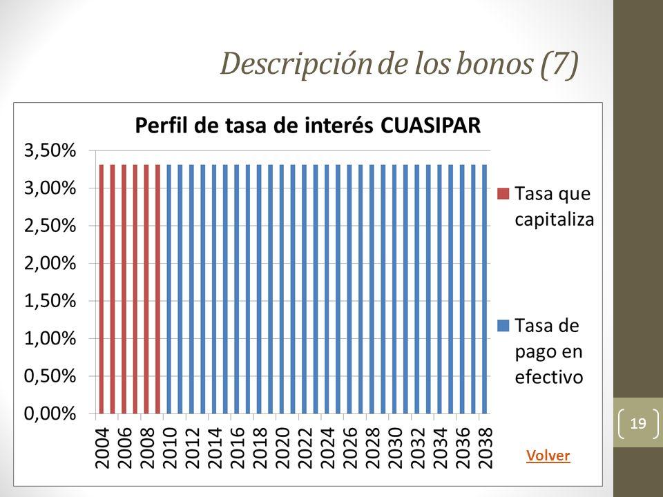 Descripción de los bonos (7)