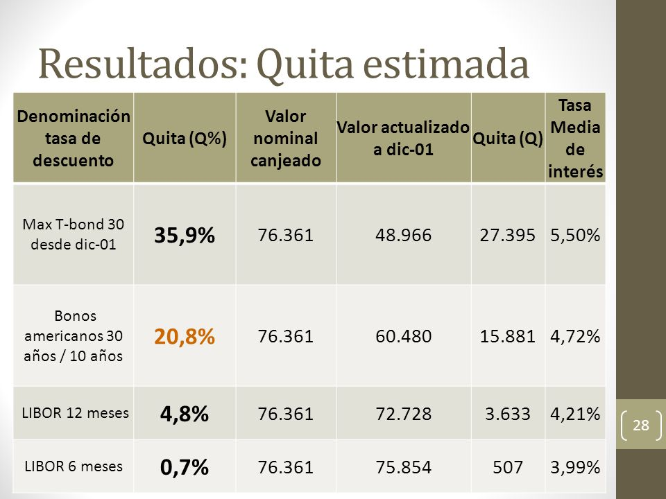 Resultados: Quita estimada