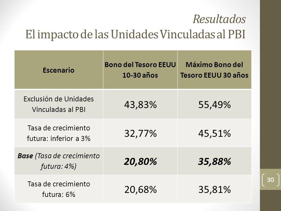 Resultados El impacto de las Unidades Vinculadas al PBI