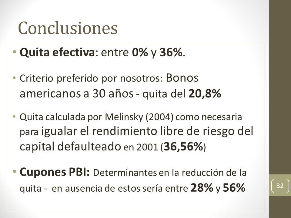 Conclusiones Quita efectiva: entre 0% y 36%.