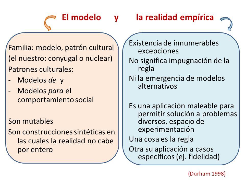 El modelo y la realidad empírica