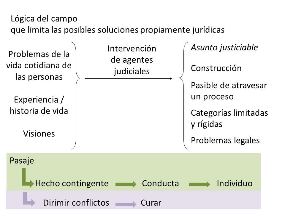 que limita las posibles soluciones propiamente jurídicas