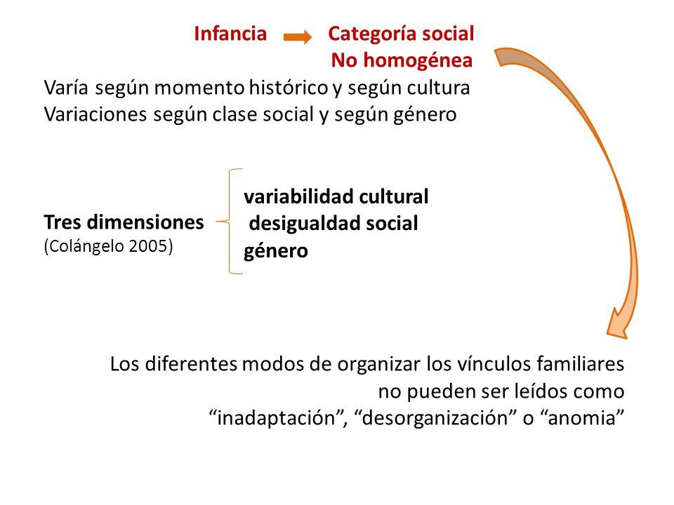 Infancia Categoría social