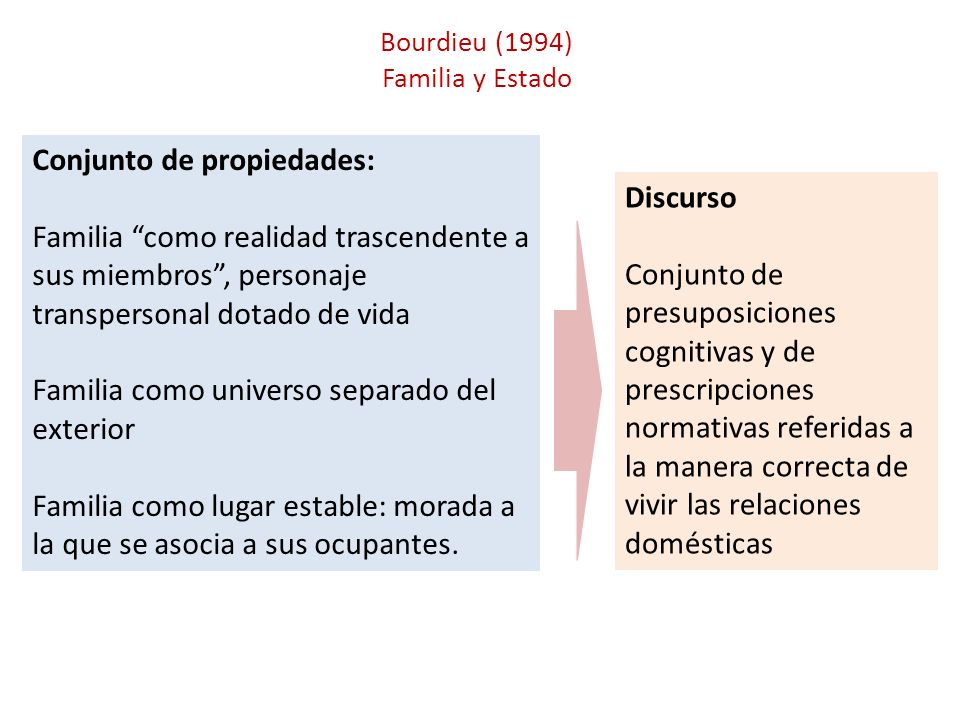 Bourdieu (1994) Familia y Estado