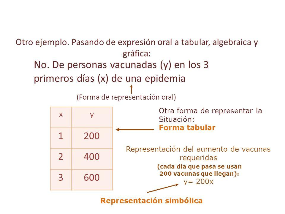 (Forma de representación oral)