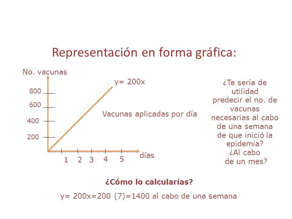 Representación en forma gráfica: