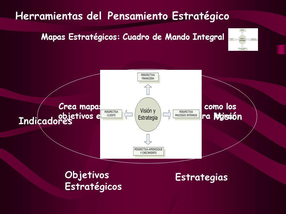 Mapas Estratégicos: Cuadro de Mando Integral