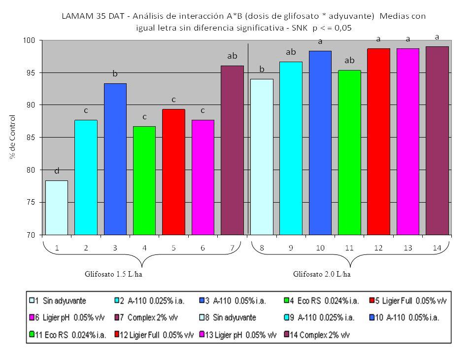 Glifosato 1.5 L/ha Glifosato 2.0 L/ha