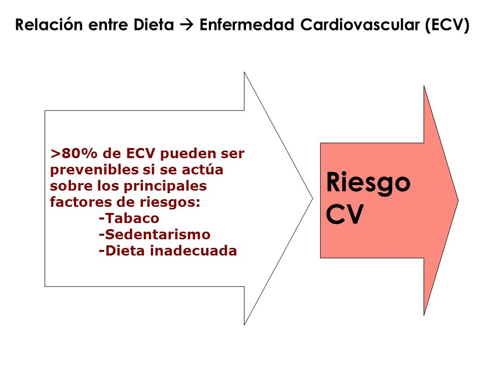 Riesgo CV Relación entre Dieta  Enfermedad Cardiovascular (ECV)