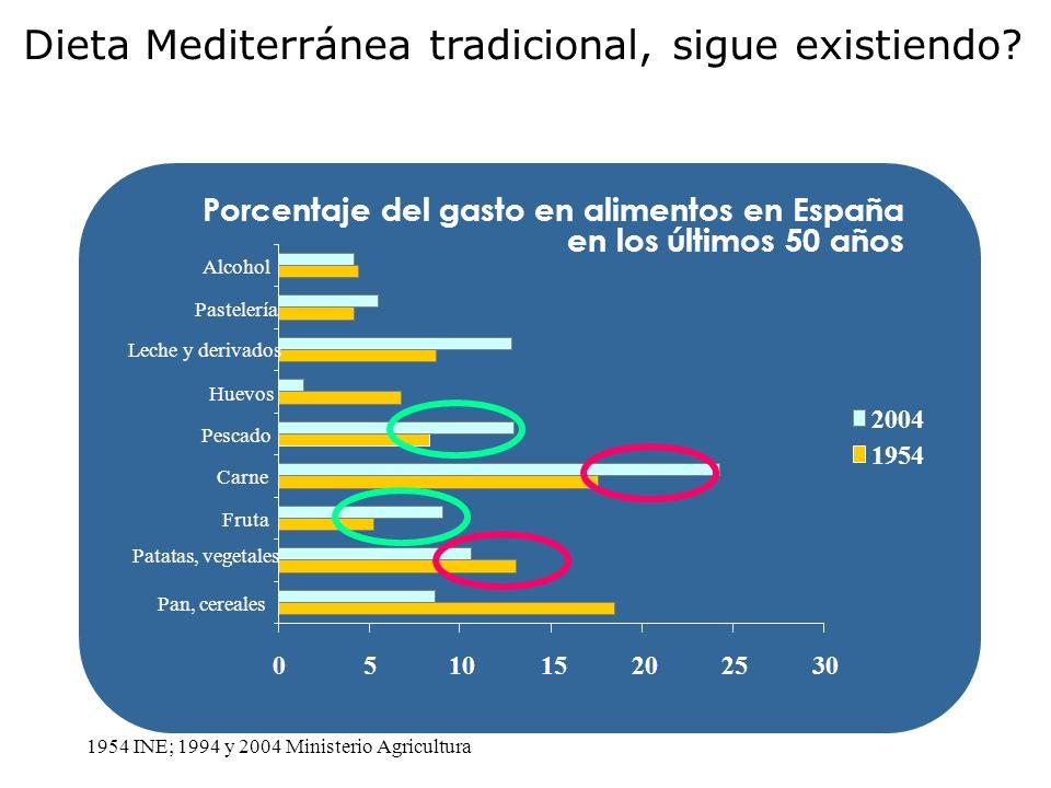 Dieta Mediterránea tradicional, sigue existiendo
