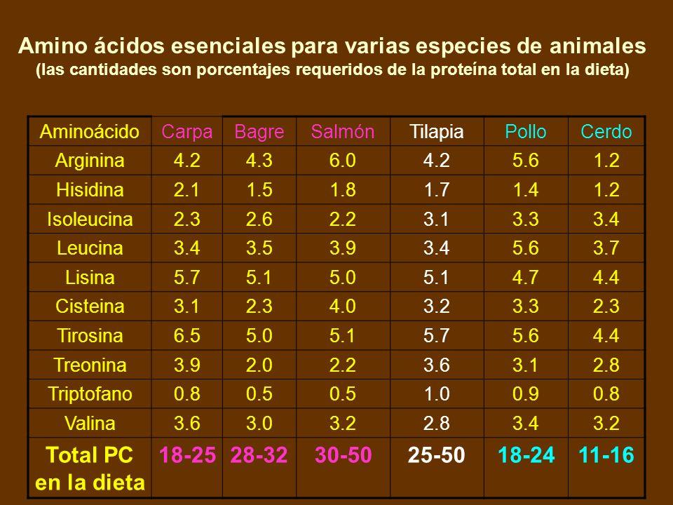 Amino ácidos esenciales para varias especies de animales