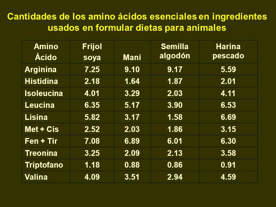 Cantidades de los amino ácidos esenciales en ingredientes