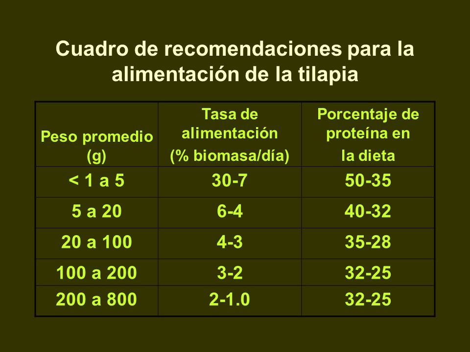 Cuadro de recomendaciones para la alimentación de la tilapia