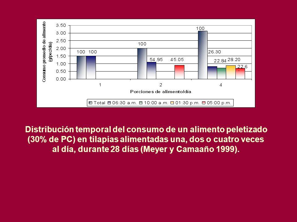 Distribución temporal del consumo de un alimento peletizado