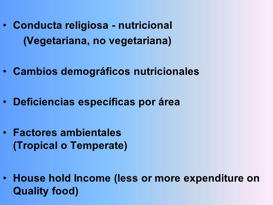 Conducta religiosa - nutricional