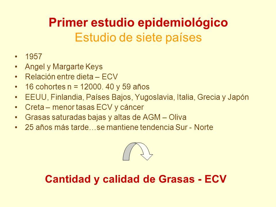 Primer estudio epidemiológico Estudio de siete países