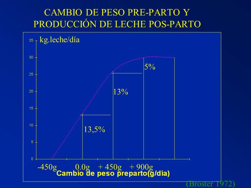 CAMBIO DE PESO PRE-PARTO Y PRODUCCIÓN DE LECHE POS-PARTO