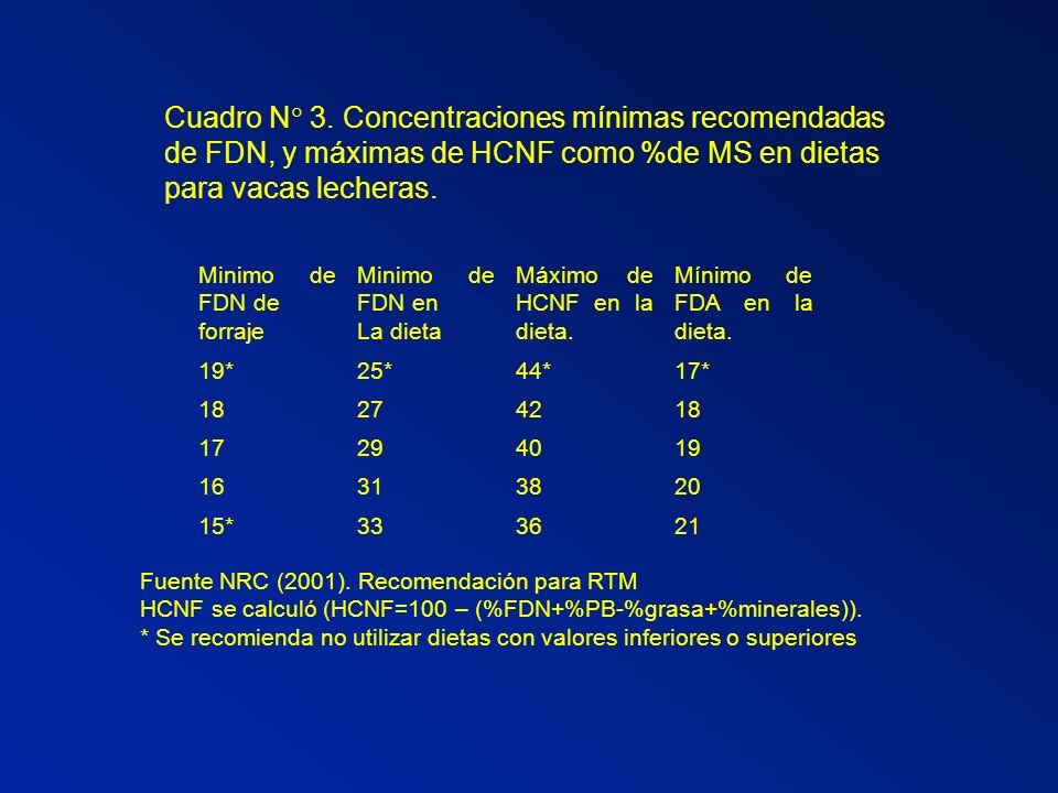 Cuadro N 3. Concentraciones mínimas recomendadas de FDN, y máximas de HCNF como %de MS en dietas para vacas lecheras.
