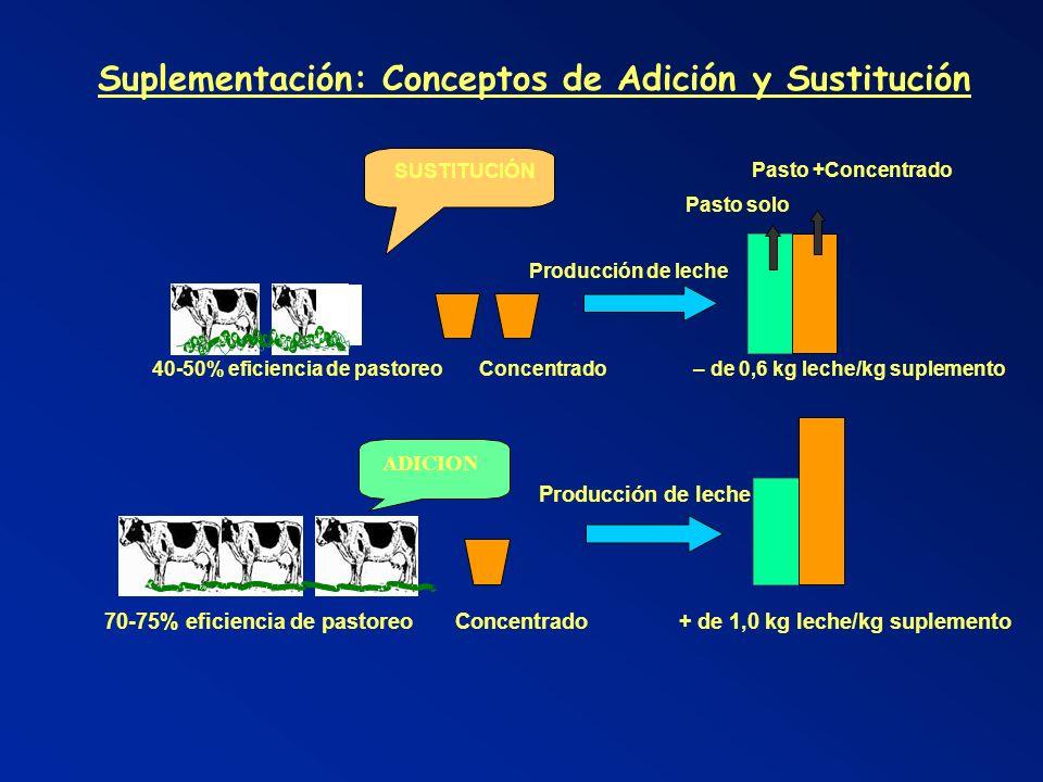 Suplementación: Conceptos de Adición y Sustitución