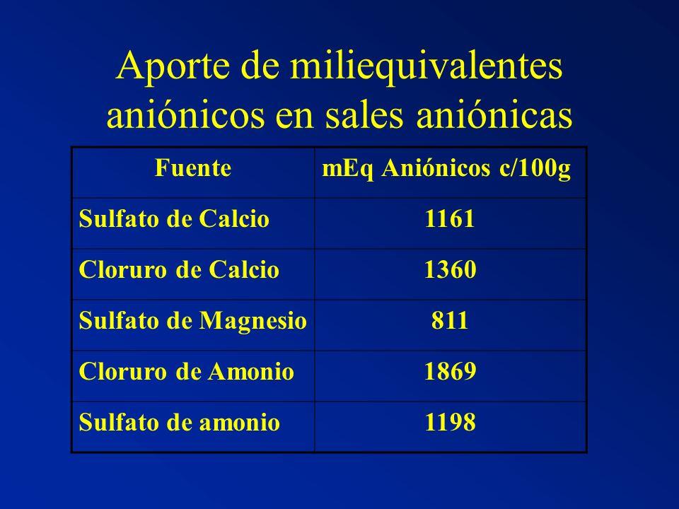 Aporte de miliequivalentes aniónicos en sales aniónicas