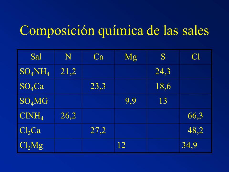 Composición química de las sales