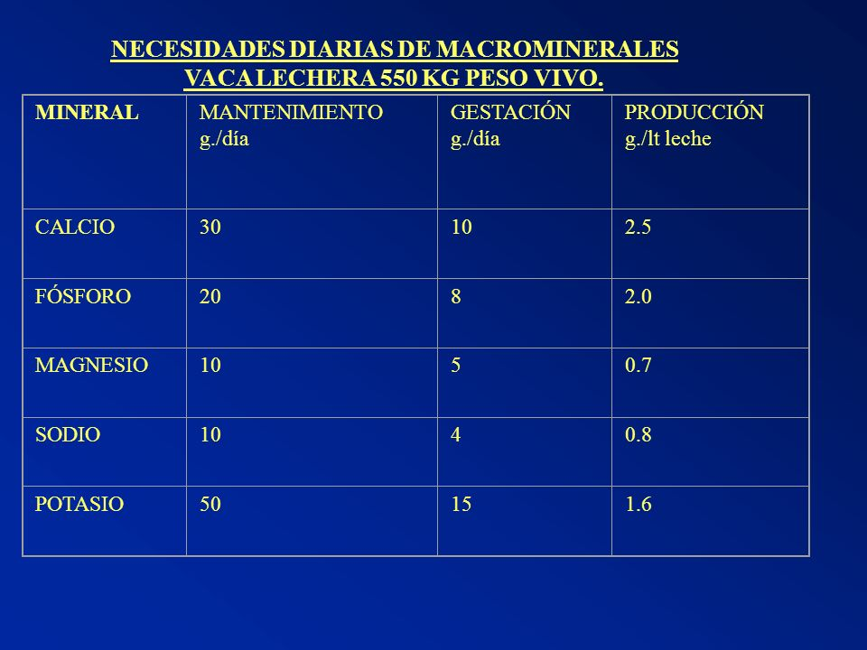 NECESIDADES DIARIAS DE MACROMINERALES VACA LECHERA 550 KG PESO VIVO.