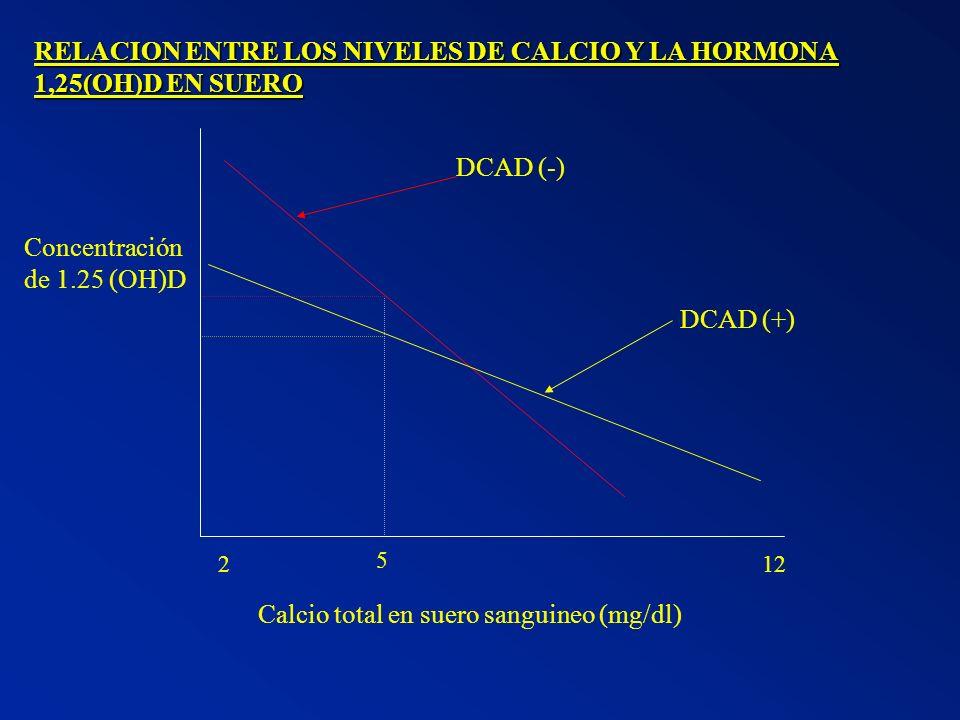 RELACION ENTRE LOS NIVELES DE CALCIO Y LA HORMONA 1,25(OH)D EN SUERO