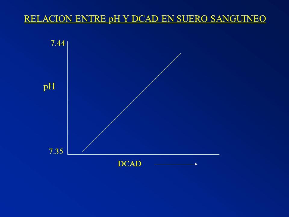 RELACION ENTRE pH Y DCAD EN SUERO SANGUINEO